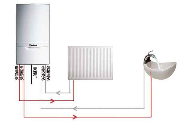 家用供暖系统优点