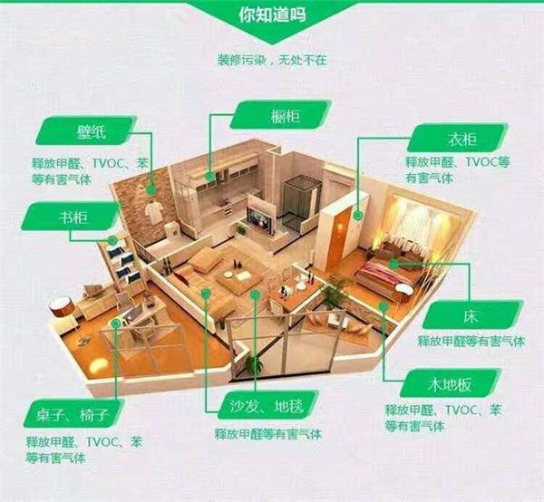 室内装修污染来源图
