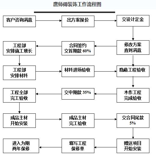 唐師傅裝飾工作流程圖