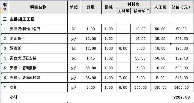 三室一厅卧室装修材料预算表