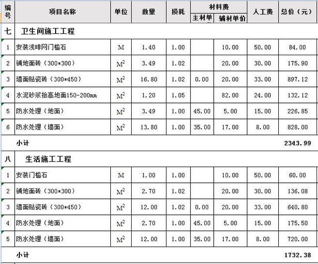 三室一厅卫生间装修材料预算表