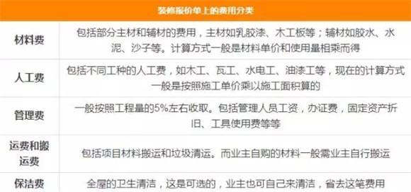 上海家庭装修合同注意什么问题