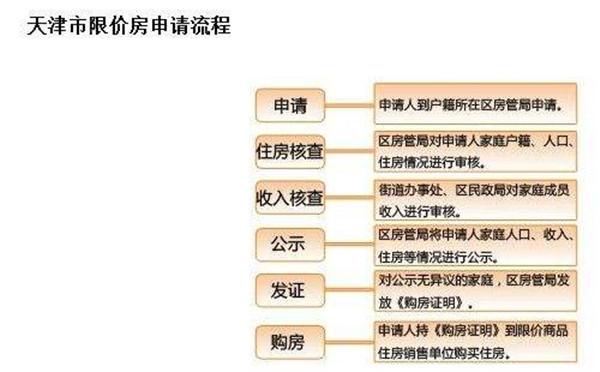 2019天津限价房申请流程图