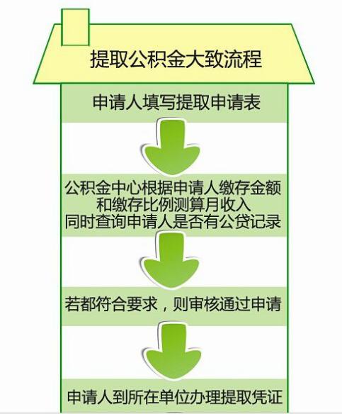 武汉公积金提取流程