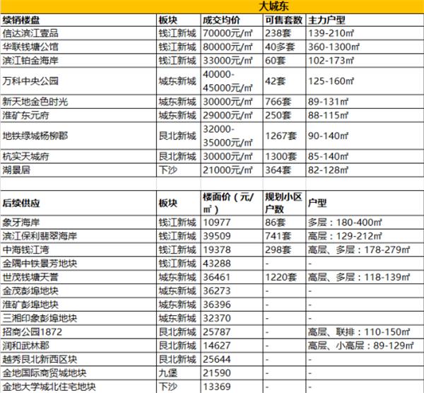杭州城东房价