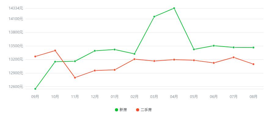 扬州2019年房价走势图