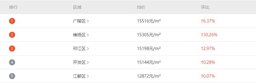 扬州区域房价排行