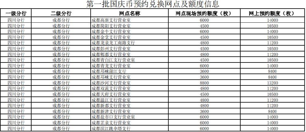 成都70周年国庆币预约银行