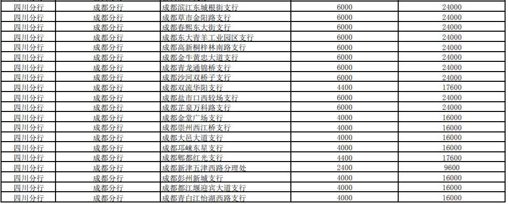 成都70周年国庆币预约地点
