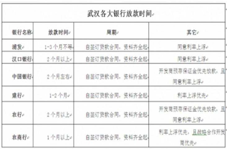 武漢最新房貸利率2019