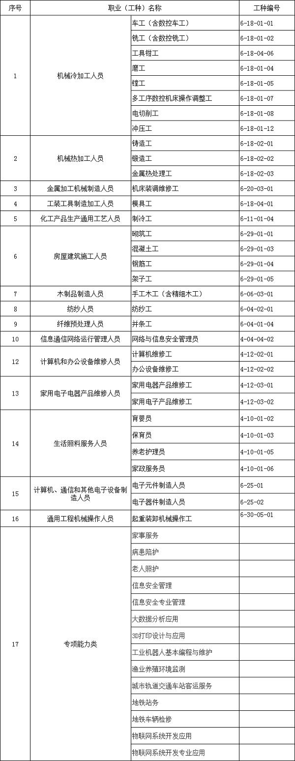 2019福州政府补贴培训项目