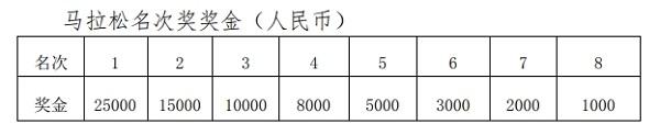 2019舟山马拉松名次奖