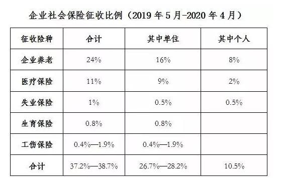 张家港社保缴费基数表