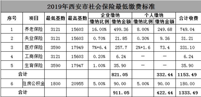 2019年度西安职工社保缴费基数明细