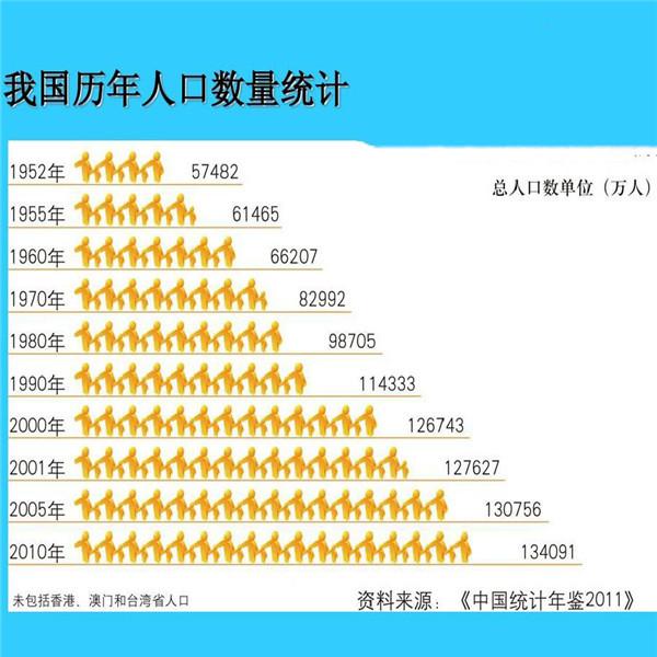 2020全国人口普查的时候中国会有多少亿人口