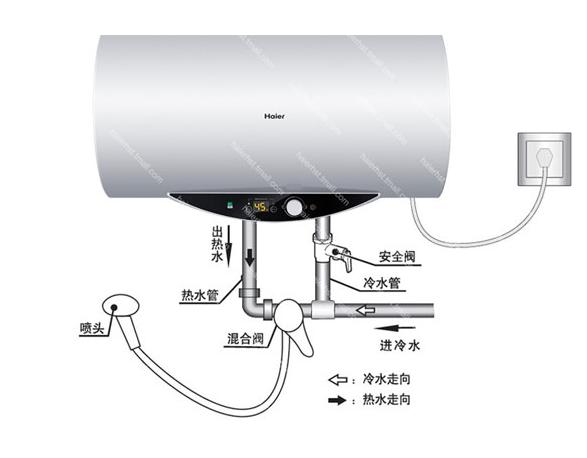 電熱水器安裝圖片 梅州塑料盲溝多少錢√廠家直銷18366602223公司歡迎您