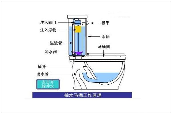 建材导购 > 正文      抽水马桶水箱配件进水阀:进水阀是用来自动控制图片