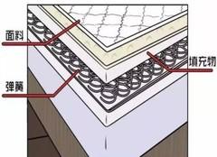 弹簧、乳胶和椰棕床垫哪种适合你,超直白