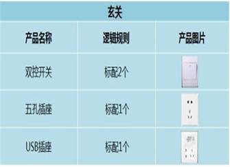 家装开关插座点位布置图 10类主材选购要素