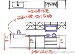 设计师告诉你:家庭厨房怎么装修实用 8个建议十张图分析