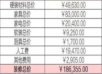 台州装修一般多少钱 附台州100平米新房报价清单