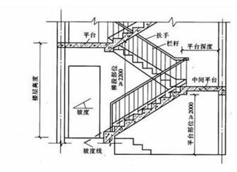 楼梯踏步高度标准尺寸 复式楼梯踏步计算公式详解