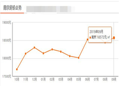 南京房价走势最新消息 南京房价即将暴跌是真的吗