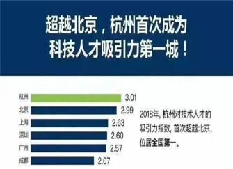 杭州人才引进政策2019 杭城首次成为人才吸引力第一城