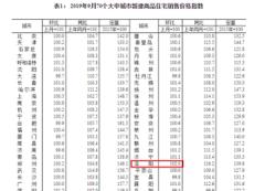 9月份70城房价出炉 洛阳房价环比上涨2.0%