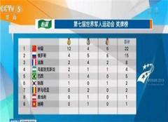 軍運會獎牌榜第一 中國隊以12金4銀6銅位列榜首