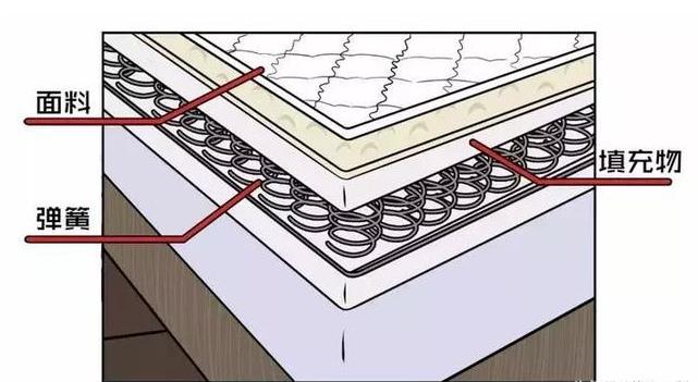 弹簧床垫选择