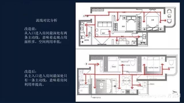 80平旧房改造动线对比