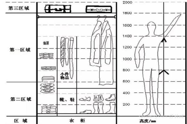 定制衣柜尺寸具体怎么算