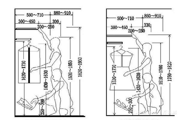 定制衣柜无障碍使用尺寸