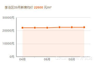 2019青岛李沧区最新房价