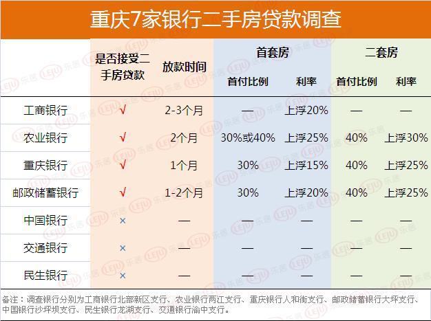 重庆二手房贷款