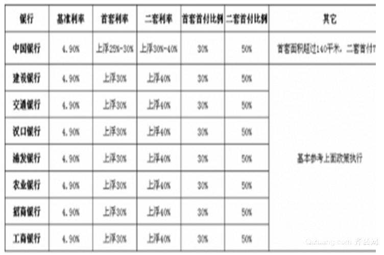 武汉装修贷款的利率