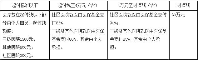 宁波新生儿医保报销比例