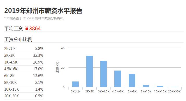 郑州市2019平均薪资标准