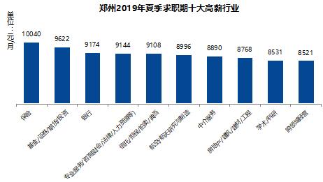 在郑州干什么比较挣钱