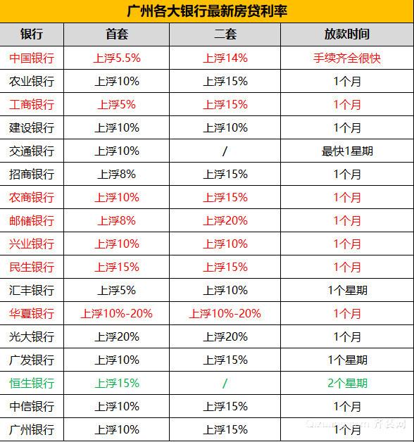 2019广州各大银行最新房贷利率表一览表