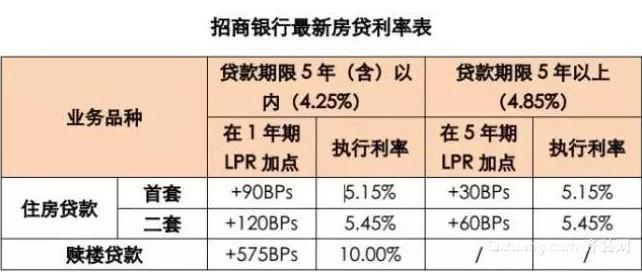 深圳2套房贷利率新政2019之深圳招商银行