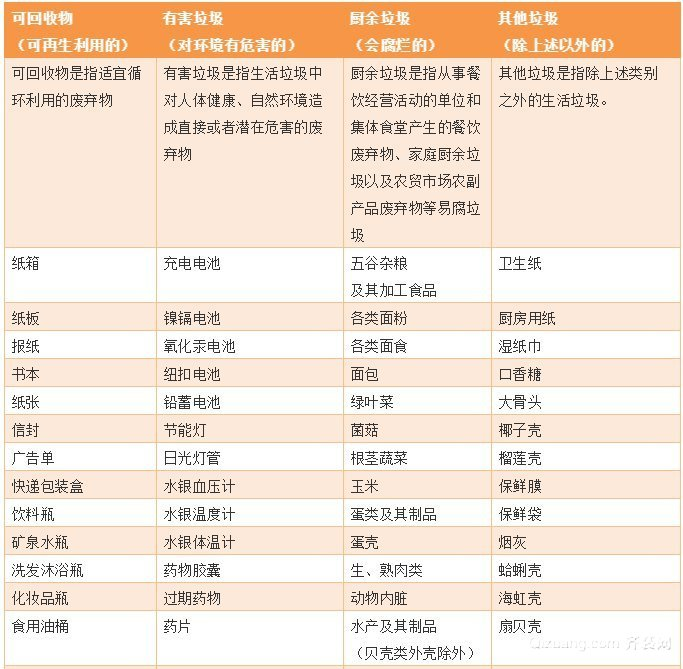 青岛垃圾分类常见物品列举