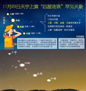 29日四星连珠天象究竟怎么回事,29日四星连珠天象模拟图