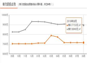 2019泰兴购房政策 泰兴黄桥房价会上涨吗