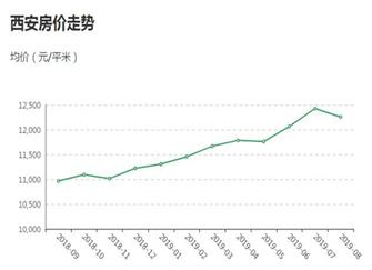 西安房价走势最新消息 西安房价2020年暴涨是真的吗